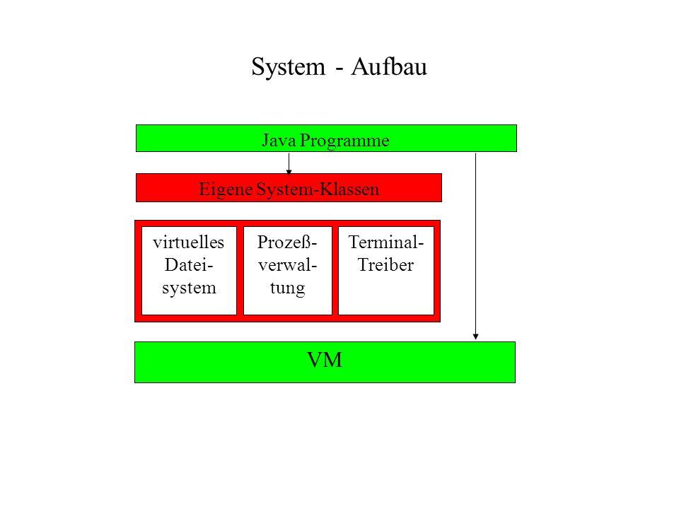 System - Aufbau Java Programme Eigene System-Klassen virtuelles Datei- system Prozeß- verwal- tung Terminal- Treiber VM