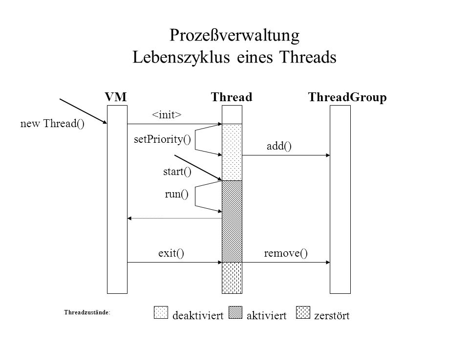 Prozeßverwaltung Lebenszyklus eines Threads new Thread() VMThreadThreadGroup add() setPriority() run() exit()remove() start() Threadzustände: deaktiviertaktiviertzerstört