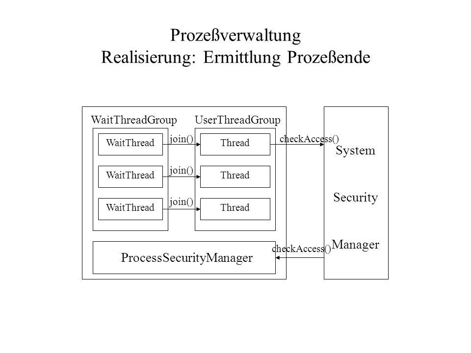 Prozeßverwaltung Realisierung: Ermittlung Prozeßende Join() WaitThread Thread join() WaitThreadGroupUserThreadGroup ProcessSecurityManager System Security Manager checkAccess()