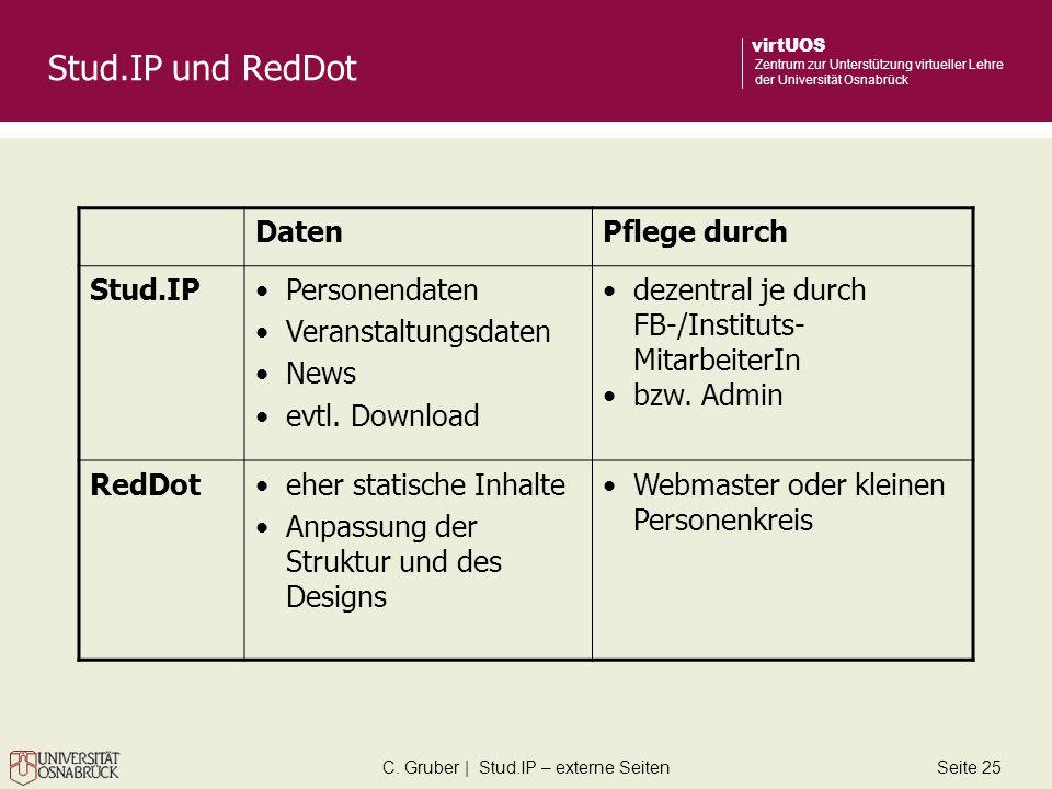 C. Gruber | Stud.IP – externe SeitenSeite 25 virtUOS Zentrum zur Unterstützung virtueller Lehre der Universität Osnabrück Stud.IP und RedDot DatenPfle