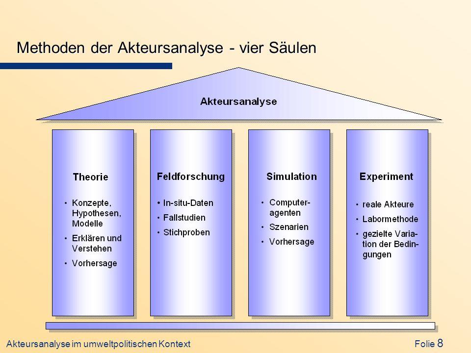 Akteursanalyse im umweltpolitischen Kontext Folie 8 Methoden der Akteursanalyse - vier Säulen