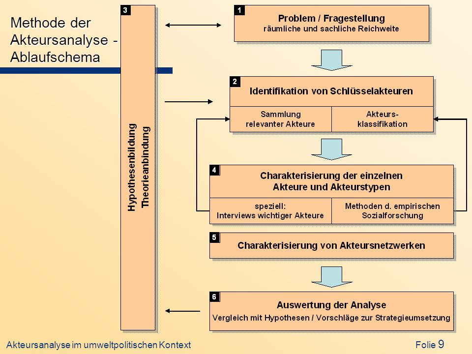 Akteursanalyse im umweltpolitischen Kontext Folie 9 Methode der Akteursanalyse - Ablaufschema