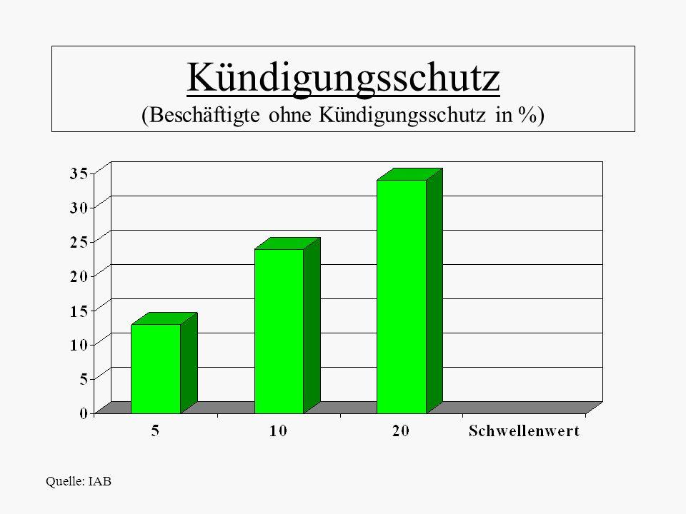 Kündigungsschutz (Beschäftigte ohne Kündigungsschutz in %) Quelle: IAB