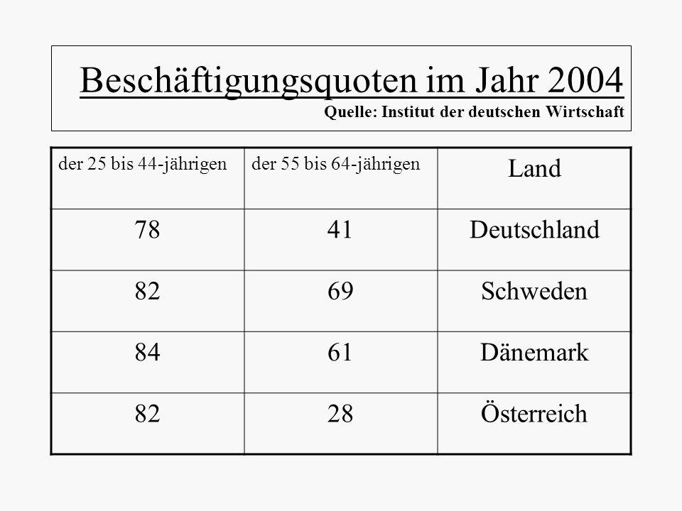 Beschäftigungsquoten im Jahr 2004 Quelle: Institut der deutschen Wirtschaft der 25 bis 44-jährigender 55 bis 64-jährigen Land 7841Deutschland 8269Schw