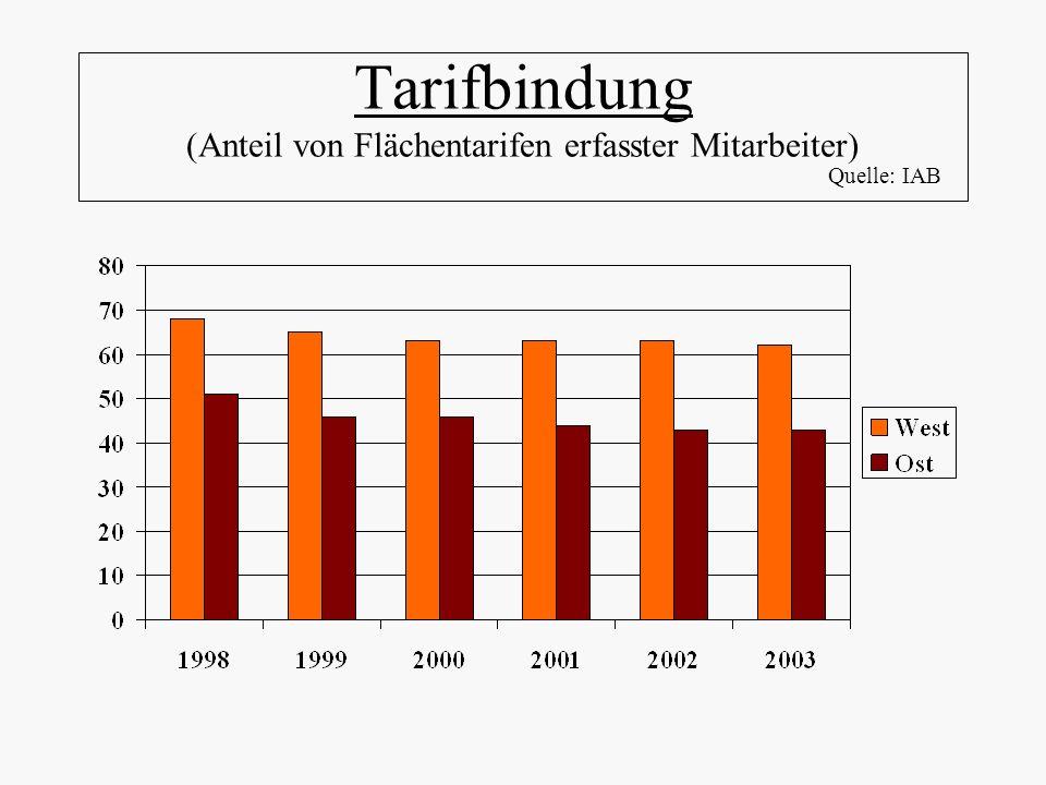 Tarifbindung (Anteil von Flächentarifen erfasster Mitarbeiter) Quelle: IAB