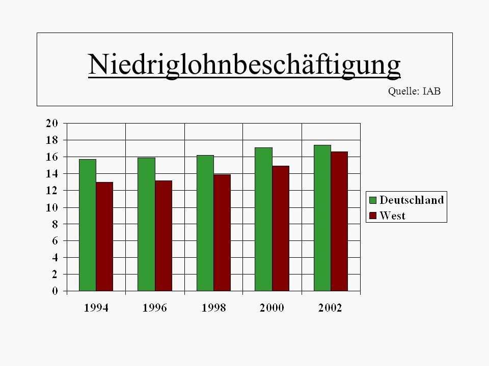 Niedriglohnbeschäftigung Quelle: IAB