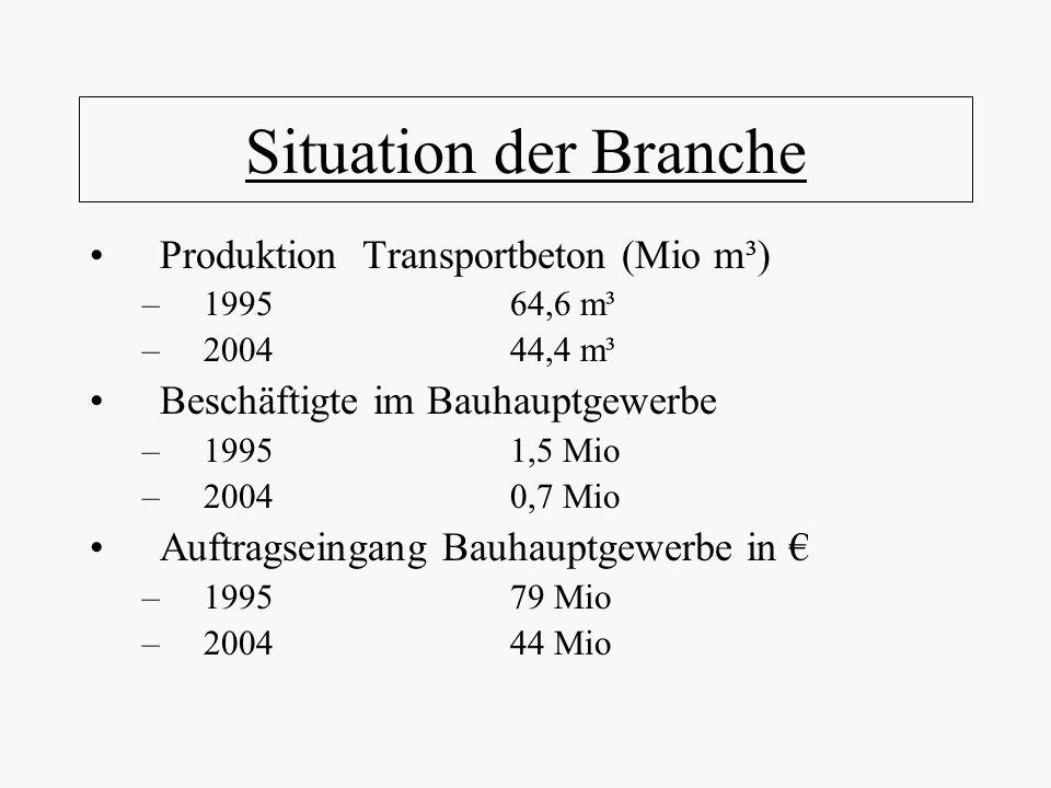 Situation der Branche Produktion Transportbeton (Mio m³) –199564,6 m³ –200444,4 m³ Beschäftigte im Bauhauptgewerbe –19951,5 Mio –20040,7 Mio Auftragse