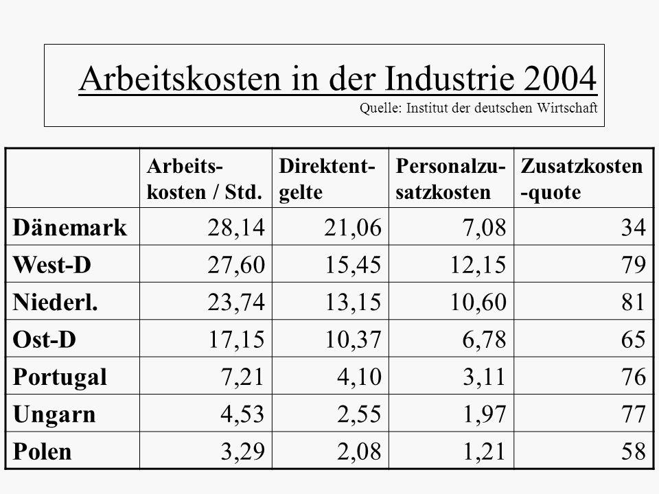 Arbeitskosten in der Industrie 2004 Quelle: Institut der deutschen Wirtschaft Arbeits- kosten / Std. Direktent- gelte Personalzu- satzkosten Zusatzkos