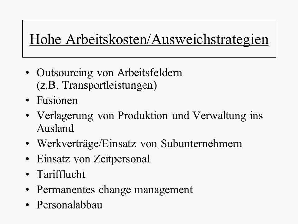 Hohe Arbeitskosten/Ausweichstrategien Outsourcing von Arbeitsfeldern (z.B. Transportleistungen) Fusionen Verlagerung von Produktion und Verwaltung ins