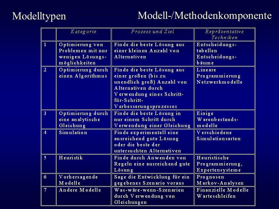Modelltypen Modell-/Methodenkomponente