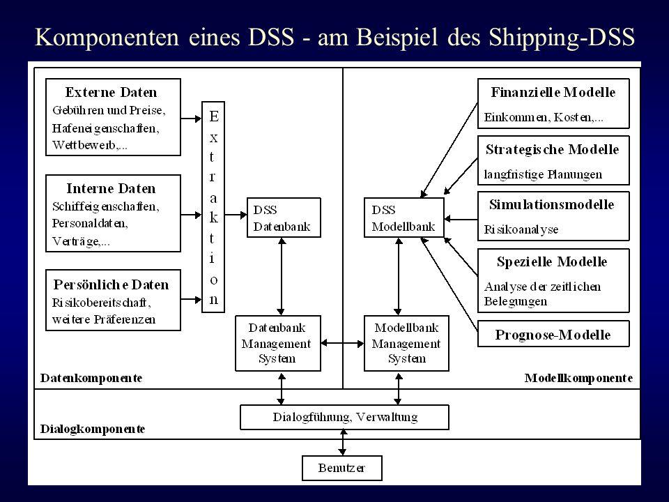 Komponenten eines DSS - am Beispiel des Shipping-DSS