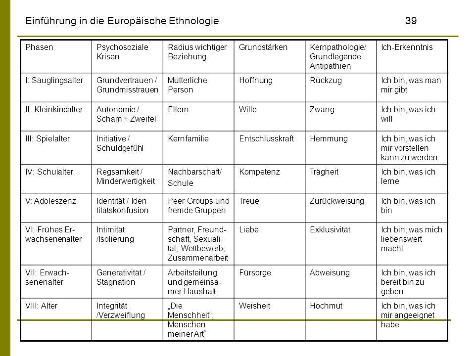 Einführung in die Europäische Ethnologie39 PhasenPsychosoziale Krisen Radius wichtiger Beziehung. GrundstärkenKernpathologie/ Grundlegende Antipathien