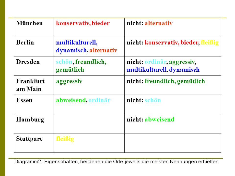Münchenkonservativ, biedernicht: alternativ Berlinmultikulturell, dynamisch, alternativ nicht: konservativ, bieder, fleißig Dresdenschön, freundlich,