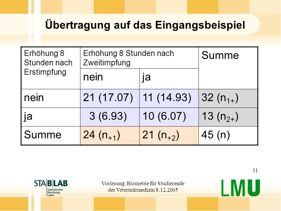 Vorlesung: Biometrie für Studierende der Veterinärmedizin 8.12.2005 11 Übertragung auf das Eingangsbeispiel Erhöhung 8 Stunden nach Erstimpfung Erhöhung 8 Stunden nach Zweitimpfung Summe neinja nein21 (17.07)11 (14.93)32 (n 1+ ) ja 3 (6.93)10 (6.07)13 (n 2+ ) Summe24 (n +1 )21 (n +2 )45 (n)