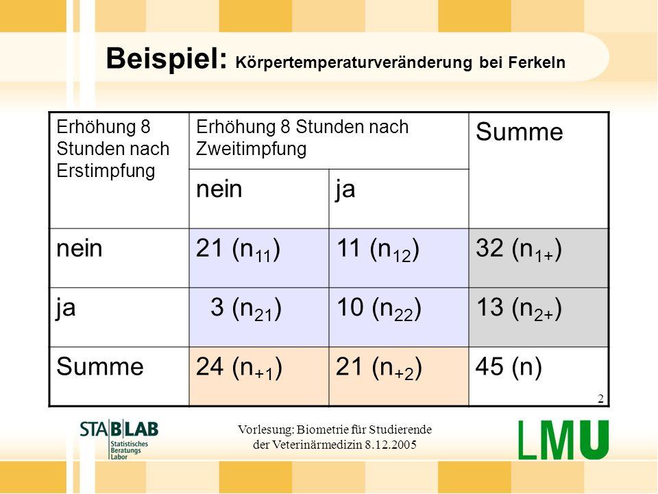 Vorlesung: Biometrie für Studierende der Veterinärmedizin 8.12.2005 2 Beispiel: Körpertemperaturveränderung bei Ferkeln Erhöhung 8 Stunden nach Erstimpfung Erhöhung 8 Stunden nach Zweitimpfung Summe neinja nein21 (n 11 )11 (n 12 )32 (n 1+ ) ja 3 (n 21 )10 (n 22 )13 (n 2+ ) Summe24 (n +1 )21 (n +2 )45 (n)