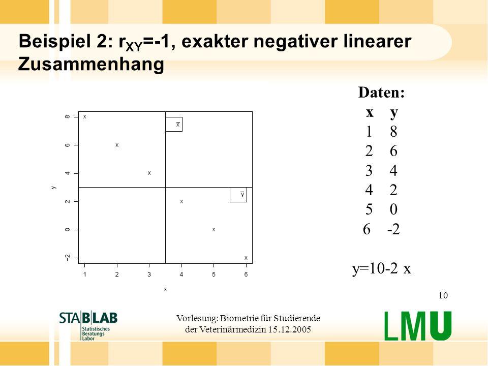 Vorlesung: Biometrie für Studierende der Veterinärmedizin 15.12.2005 10 Beispiel 2: r XY =-1, exakter negativer linearer Zusammenhang Daten: xy 18 26