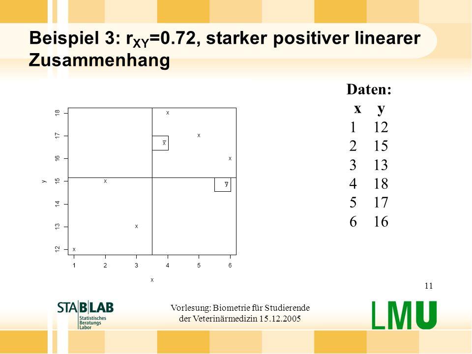 Vorlesung: Biometrie für Studierende der Veterinärmedizin 15.12.2005 11 Beispiel 3: r XY =0.72, starker positiver linearer Zusammenhang Daten: xy 112 215 313 418 517 616