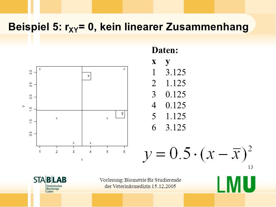 Vorlesung: Biometrie für Studierende der Veterinärmedizin 15.12.2005 13 Beispiel 5: r XY = 0, kein linearer Zusammenhang Daten: xy 13.125 21.125 30.125 40.125 51.125 63.125