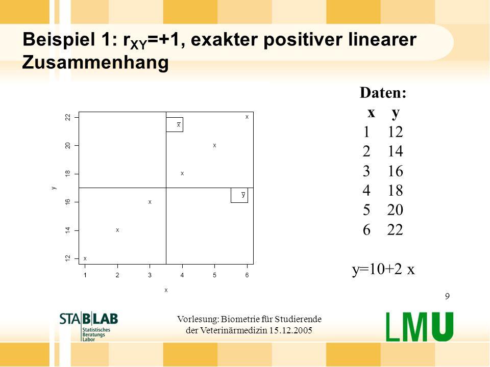 Vorlesung: Biometrie für Studierende der Veterinärmedizin 15.12.2005 9 Beispiel 1: r XY =+1, exakter positiver linearer Zusammenhang Daten: xy 112 214 316 418 520 622 y=10+2 x