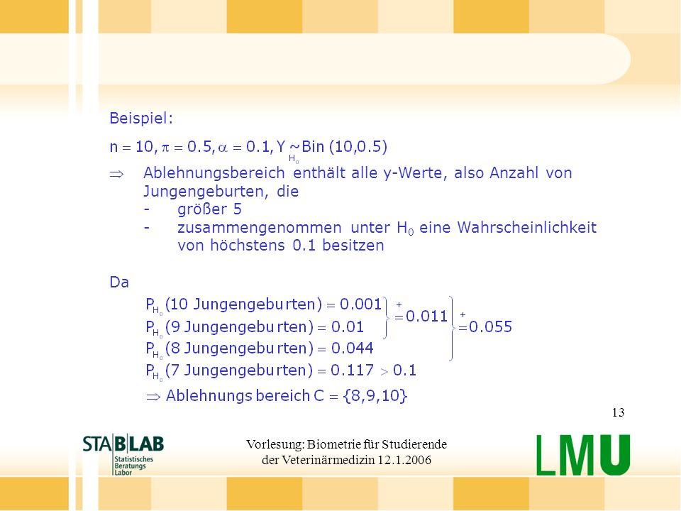 Vorlesung: Biometrie für Studierende der Veterinärmedizin 12.1.2006 13 Beispiel: Ablehnungsbereich enthält alle y-Werte, also Anzahl von Jungengeburten, die - größer 5 - zusammengenommen unter H 0 eine Wahrscheinlichkeit von höchstens 0.1 besitzen Da