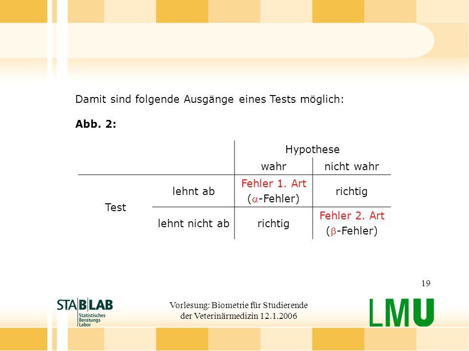 Vorlesung: Biometrie für Studierende der Veterinärmedizin 12.1.2006 19 Damit sind folgende Ausgänge eines Tests möglich: Abb.