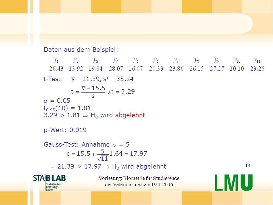Vorlesung: Biometrie für Studierende der Veterinärmedizin 19.1.2006 14 Daten aus dem Beispiel: t-Test: = 0.05 t 0.95 (10) = 1.81 3.29 > 1.81 H 0 wird abgelehnt p-Wert: 0.019 Gauss-Test: Annahme = 5 = 21.39 > 17.97 H 0 wird abgelehnt