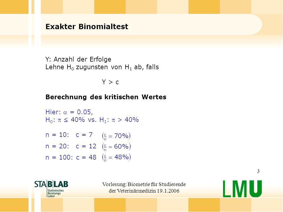 Vorlesung: Biometrie für Studierende der Veterinärmedizin 19.1.2006 3 Exakter Binomialtest Y: Anzahl der Erfolge Lehne H 0 zugunsten von H 1 ab, falls Y > c Berechnung des kritischen Wertes Hier: = 0.05, H 0 : 40% vs.