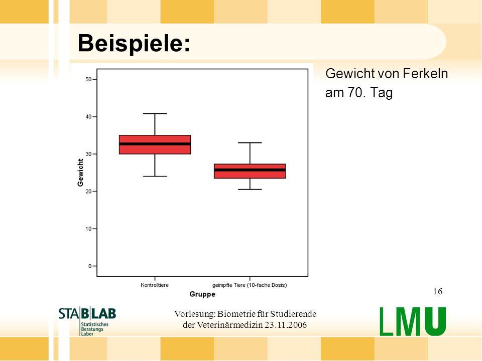 Vorlesung: Biometrie für Studierende der Veterinärmedizin 23.11.2006 16 Beispiele: Gewicht von Ferkeln am 70. Tag