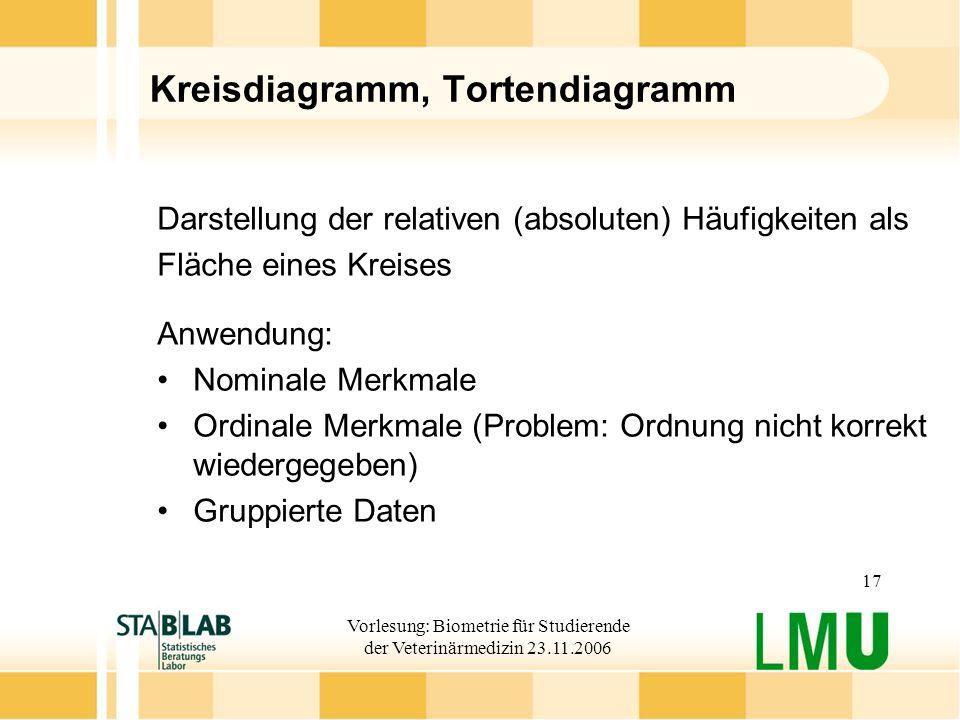 Vorlesung: Biometrie für Studierende der Veterinärmedizin 23.11.2006 17 Kreisdiagramm, Tortendiagramm Darstellung der relativen (absoluten) Häufigkeit