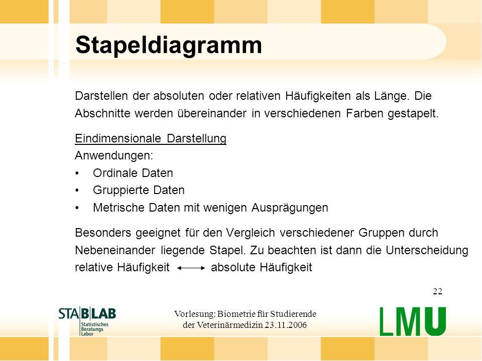 Vorlesung: Biometrie für Studierende der Veterinärmedizin 23.11.2006 22 Stapeldiagramm Darstellen der absoluten oder relativen Häufigkeiten als Länge.