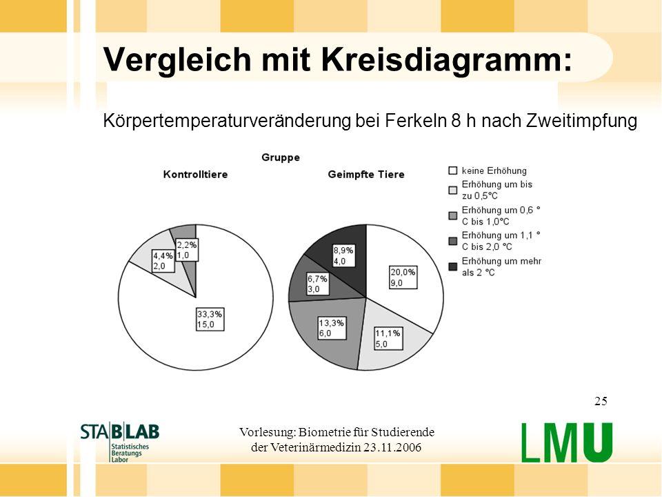 Vorlesung: Biometrie für Studierende der Veterinärmedizin 23.11.2006 25 Körpertemperaturveränderung bei Ferkeln 8 h nach Zweitimpfung Vergleich mit Kr