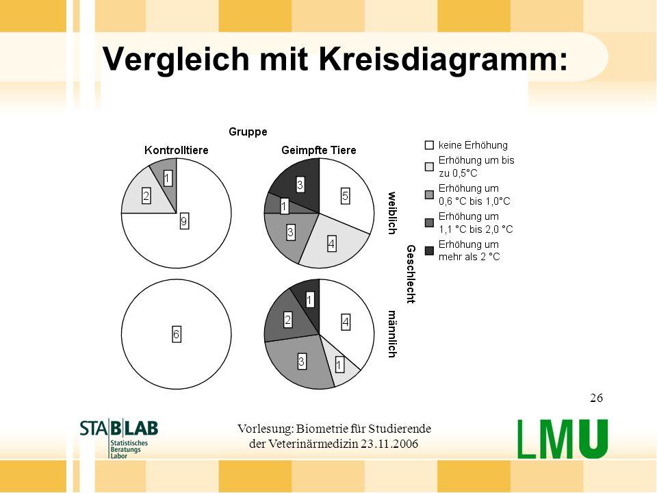 Vorlesung: Biometrie für Studierende der Veterinärmedizin 23.11.2006 26 Vergleich mit Kreisdiagramm: