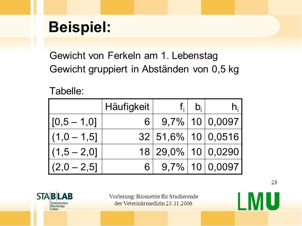 Vorlesung: Biometrie für Studierende der Veterinärmedizin 23.11.2006 28 Beispiel: Gewicht von Ferkeln am 1. Lebenstag Gewicht gruppiert in Abständen v