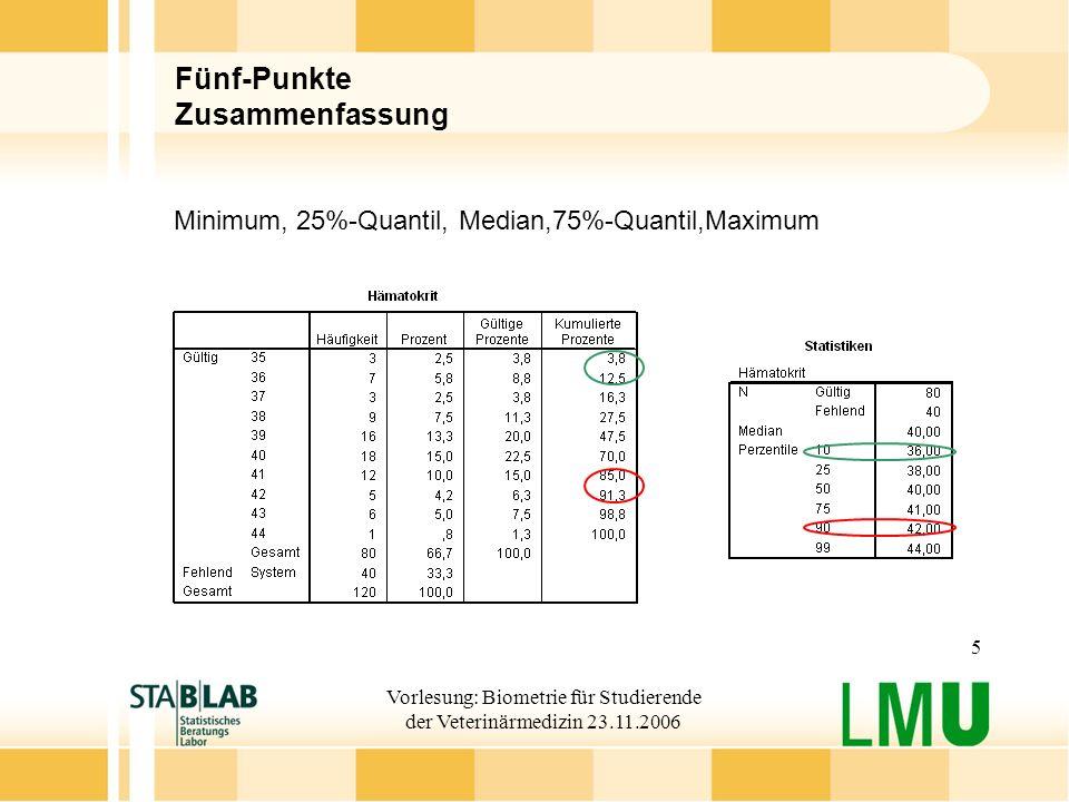 Vorlesung: Biometrie für Studierende der Veterinärmedizin 23.11.2006 5 Fünf-Punkte Zusammenfassung Minimum, 25%-Quantil, Median,75%-Quantil,Maximum