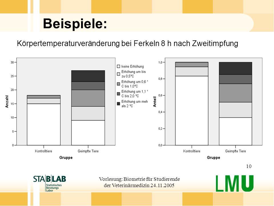 Vorlesung: Biometrie für Studierende der Veterinärmedizin 24.11.2005 10 Beispiele: Körpertemperaturveränderung bei Ferkeln 8 h nach Zweitimpfung