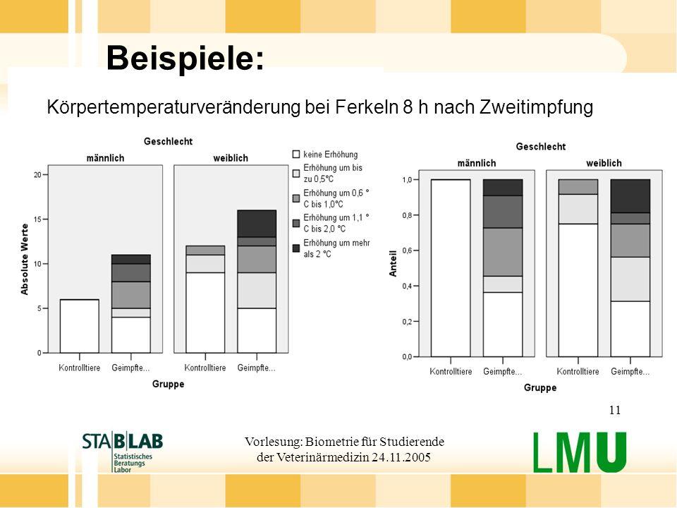 Vorlesung: Biometrie für Studierende der Veterinärmedizin 24.11.2005 11 Beispiele: Körpertemperaturveränderung bei Ferkeln 8 h nach Zweitimpfung