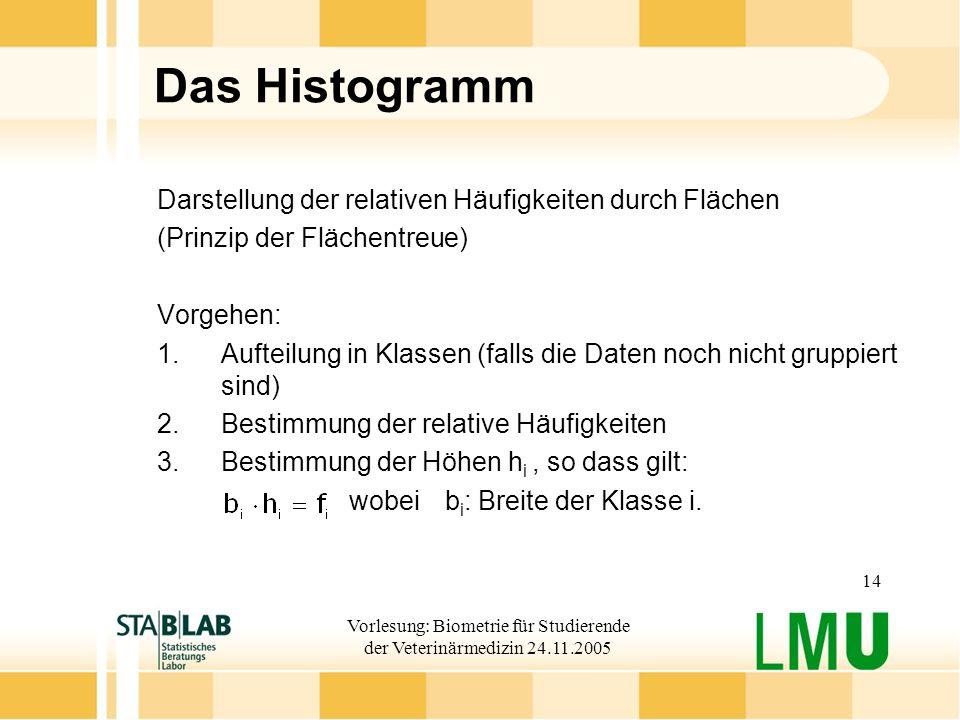 Vorlesung: Biometrie für Studierende der Veterinärmedizin 24.11.2005 14 Das Histogramm Darstellung der relativen Häufigkeiten durch Flächen (Prinzip d