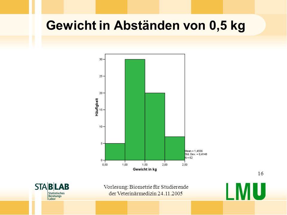 Vorlesung: Biometrie für Studierende der Veterinärmedizin 24.11.2005 16 Gewicht in Abständen von 0,5 kg