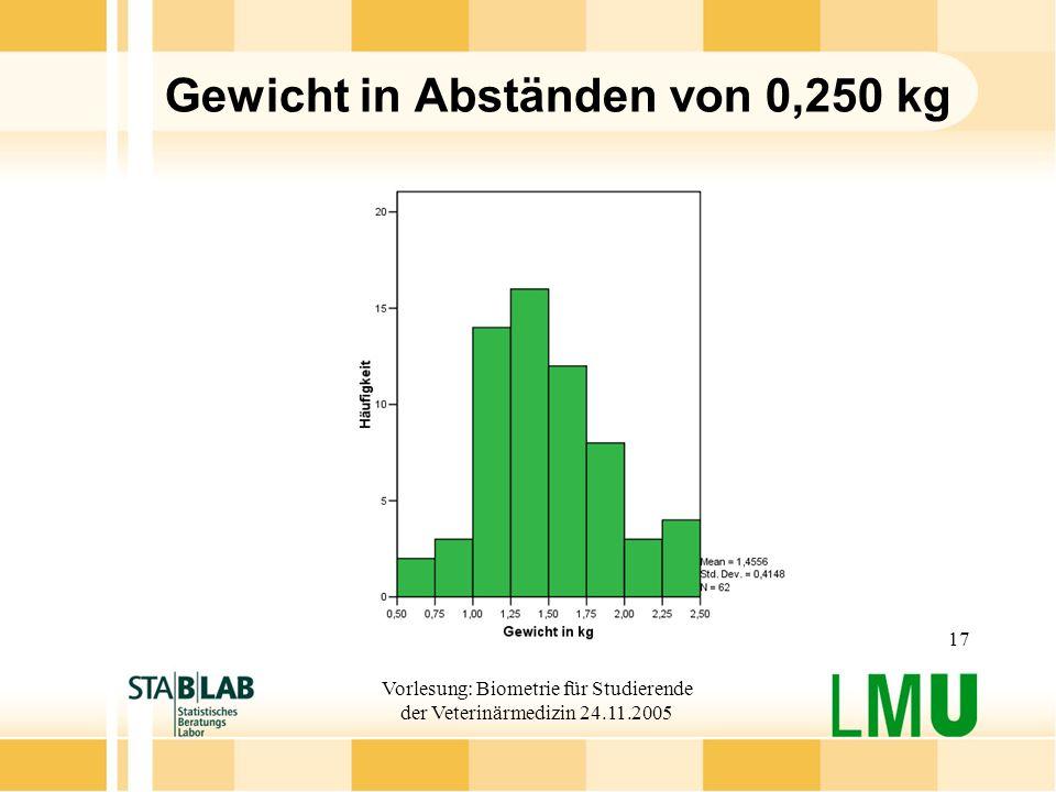 Vorlesung: Biometrie für Studierende der Veterinärmedizin 24.11.2005 17 Gewicht in Abständen von 0,250 kg