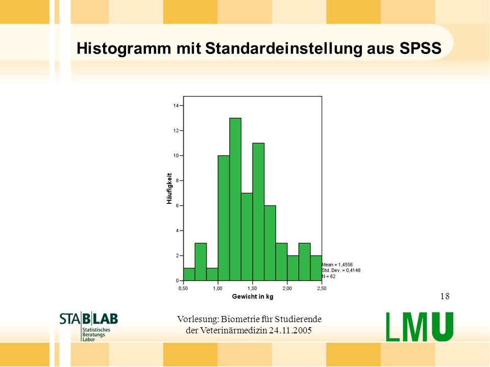 Vorlesung: Biometrie für Studierende der Veterinärmedizin 24.11.2005 18 Histogramm mit Standardeinstellung aus SPSS