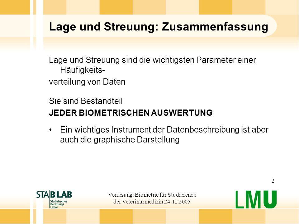 Vorlesung: Biometrie für Studierende der Veterinärmedizin 24.11.2005 2 Lage und Streuung: Zusammenfassung Lage und Streuung sind die wichtigsten Param