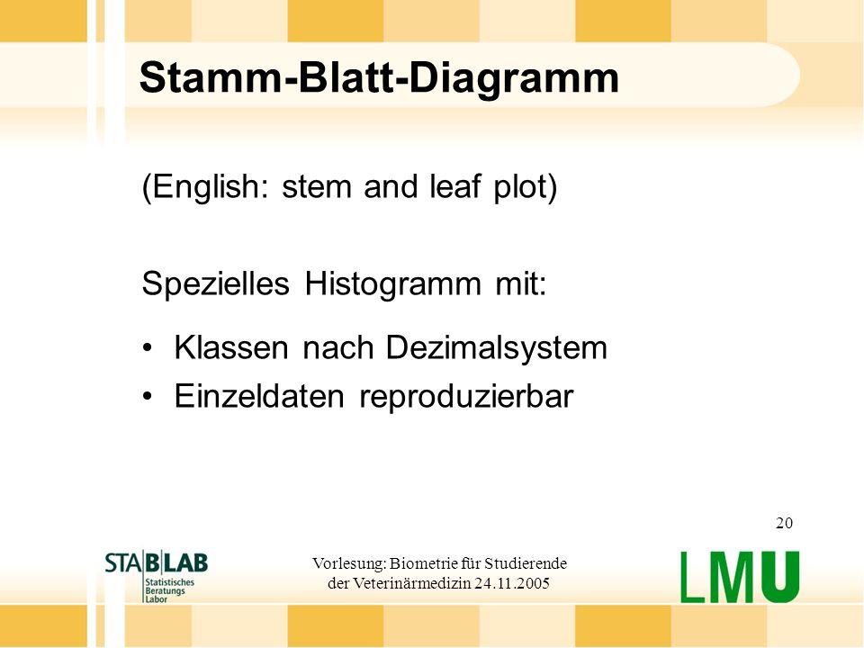 Vorlesung: Biometrie für Studierende der Veterinärmedizin 24.11.2005 20 Stamm-Blatt-Diagramm (English: stem and leaf plot) Spezielles Histogramm mit: