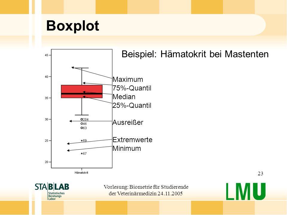 Vorlesung: Biometrie für Studierende der Veterinärmedizin 24.11.2005 23 Boxplot Beispiel: Hämatokrit bei Mastenten Maximum 75%-Quantil Median 25%-Quantil Ausreißer Extremwerte Minimum
