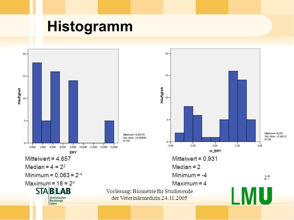Vorlesung: Biometrie für Studierende der Veterinärmedizin 24.11.2005 27 Histogramm Mittelwert = 4,657Mittelwert = 0,931 Median = 4 = 2 2 Median = 2 Minimum = 0,063 = 2 -4 Minimum = -4 Maximum = 16 = 2 4 Maximum = 4