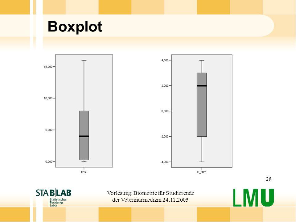 Vorlesung: Biometrie für Studierende der Veterinärmedizin 24.11.2005 28 Boxplot
