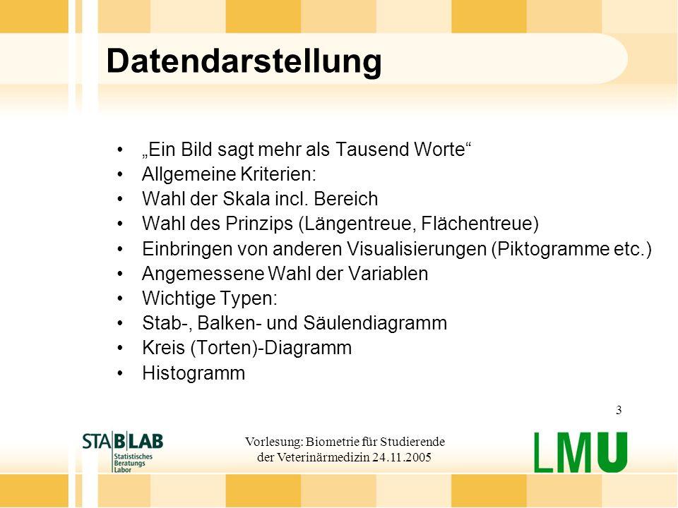 Vorlesung: Biometrie für Studierende der Veterinärmedizin 24.11.2005 3 Datendarstellung Ein Bild sagt mehr als Tausend Worte Allgemeine Kriterien: Wahl der Skala incl.