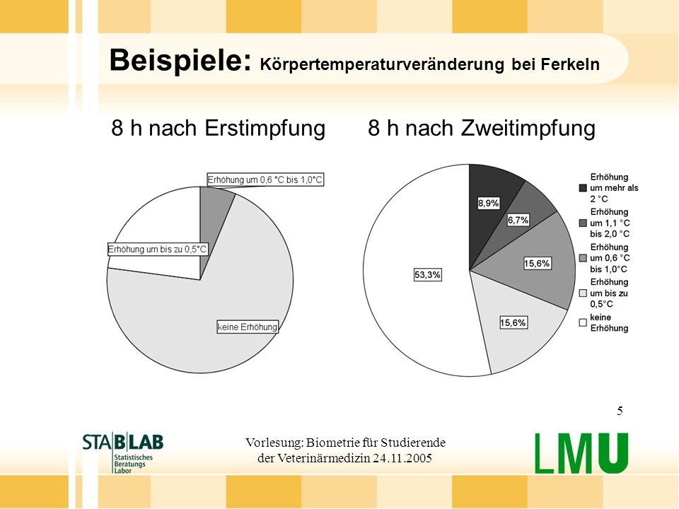 Vorlesung: Biometrie für Studierende der Veterinärmedizin 24.11.2005 26 Logarithmieren einer Variablen Beispiel: Resistenzsituation von Bakterien gegen bestimmte Antibiotika Resistenz wird auf exponentieller Skala gemessen Mögliche Ausprägungen: …; 0,250; 0,5; 1; 2; 4; 16; 32; 64; … Hier: Resistenz von Enterokokken gegenüber Antibiotikum ERY ln_ERY := log 2 (ERY)