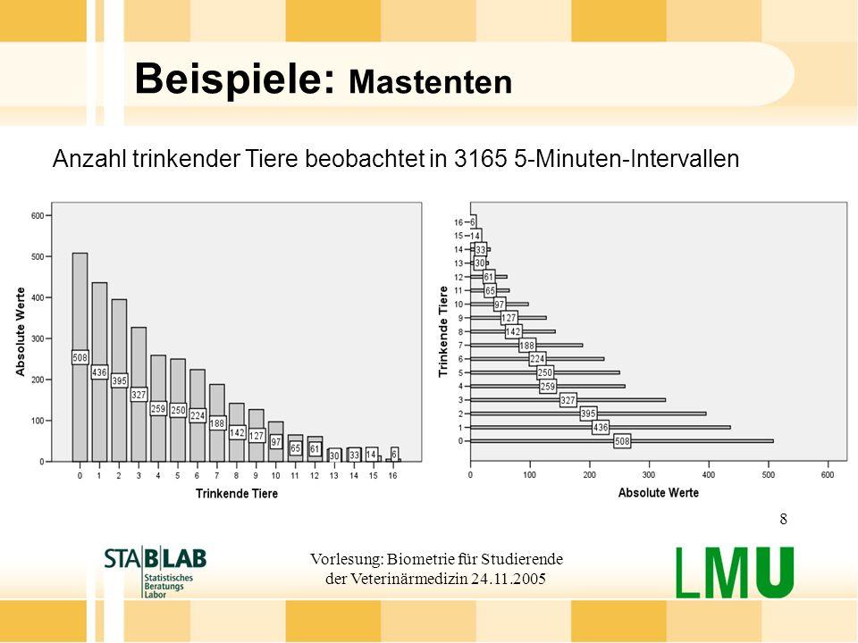 Vorlesung: Biometrie für Studierende der Veterinärmedizin 24.11.2005 8 Beispiele: Mastenten Anzahl trinkender Tiere beobachtet in 3165 5-Minuten-Inter