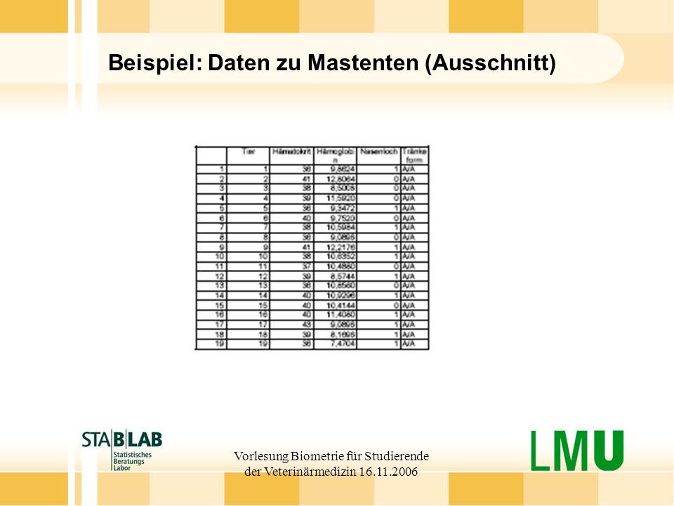Vorlesung Biometrie für Studierende der Veterinärmedizin 16.11.2006 Beispiel: Daten zu Mastenten (Ausschnitt) - Ändern -