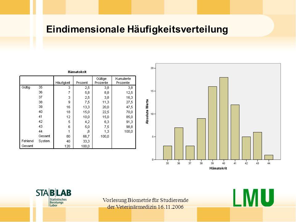 Vorlesung Biometrie für Studierende der Veterinärmedizin 16.11.2006 Eindimensionale Häufigkeitsverteilung